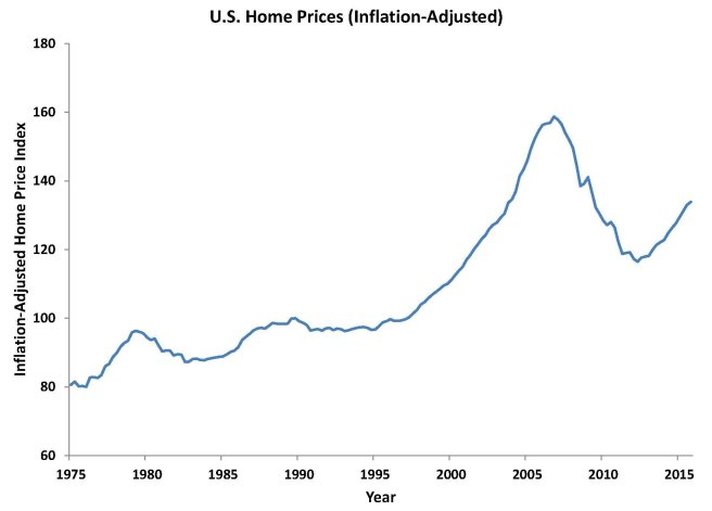1 mortgage charts 1 & 2 home prices 2016 May chart 2