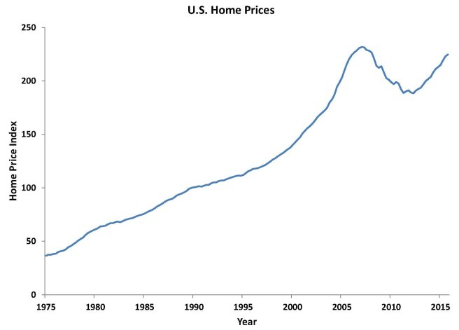 1 mortgage charts 1 & 2 home prices 2016 May