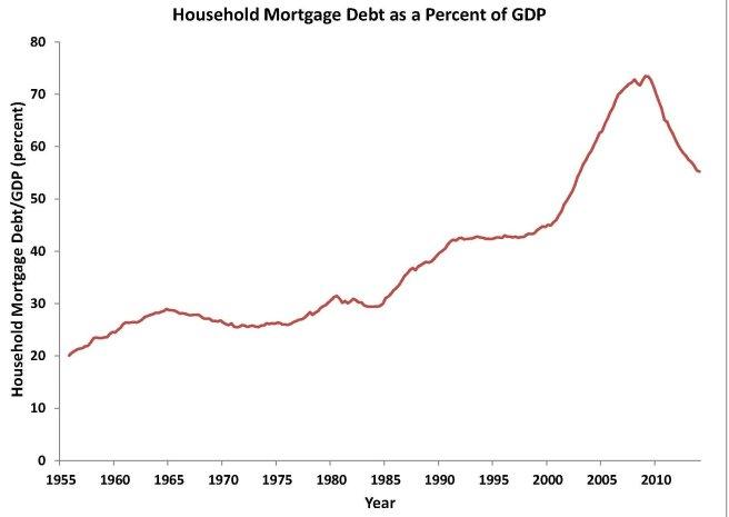 1 mortgage chart 3 2016 June