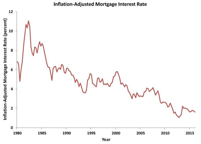 Inflation-adjusted mortgage interest rate