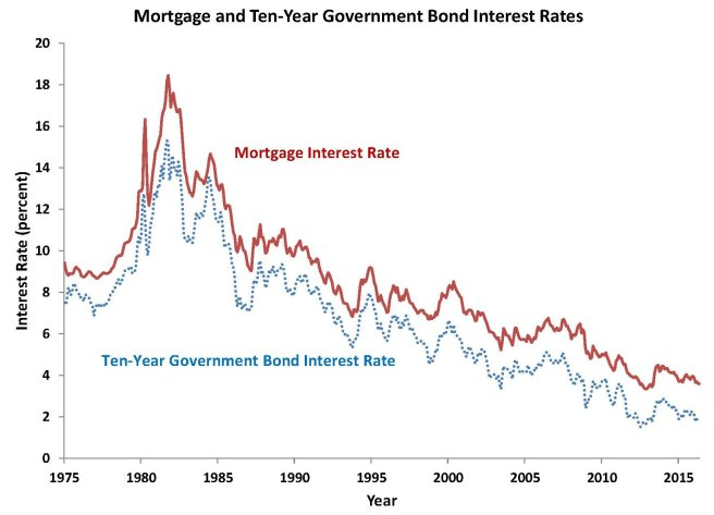 Mortgage interest rates 2016 June