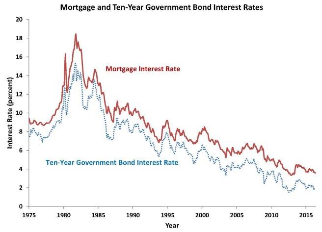 Mortgage interest rates 2016 June
