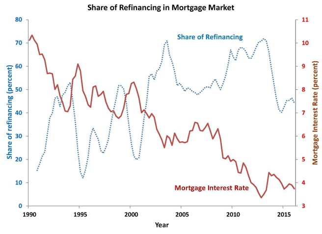 Refinancing Your Mortgage Economics For Everyday Life