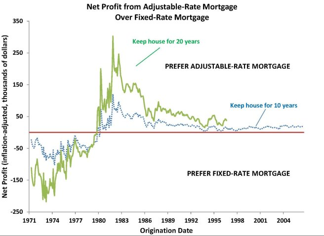 net-profit-for-fixed-vs-adjustable-rate-mortgages