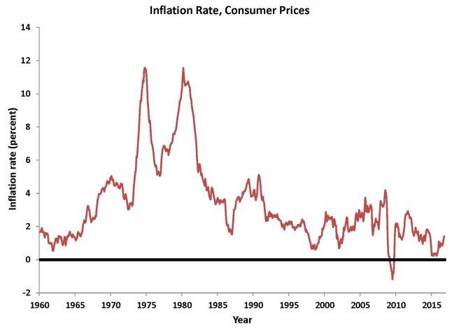 inflation_pcepi