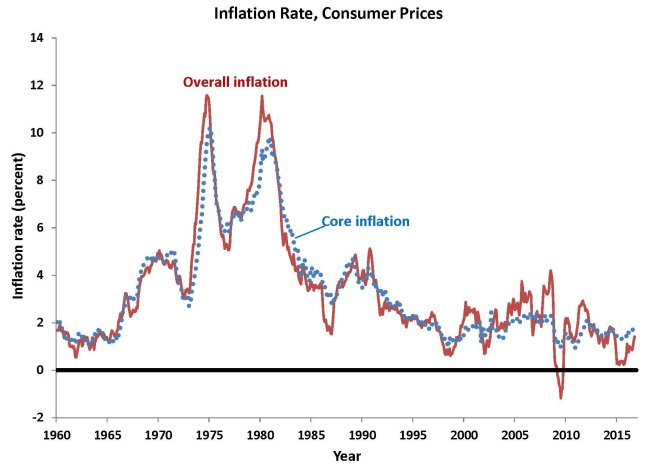 overall-versus-core-inflation