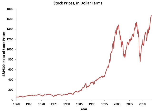 nominal stock prices