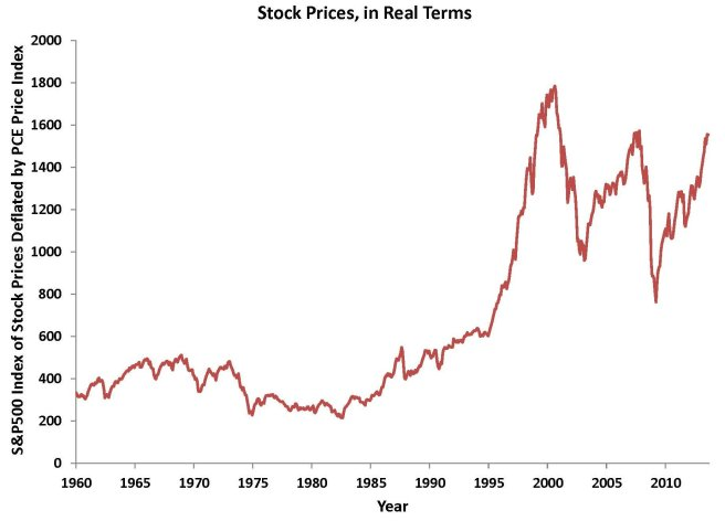 real stock prices